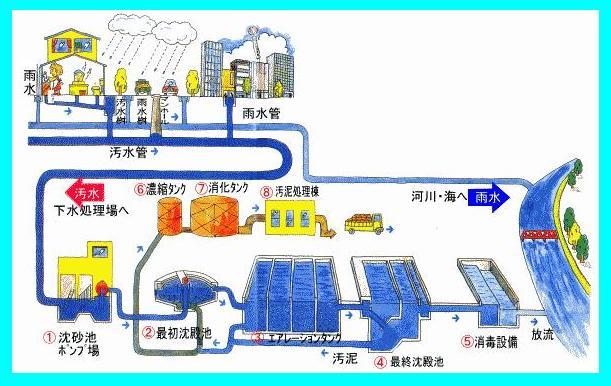 200801102 四国で初めて下水道事業会計に「企業会計」が導入されます。 - 坂の上の雲ちゃ